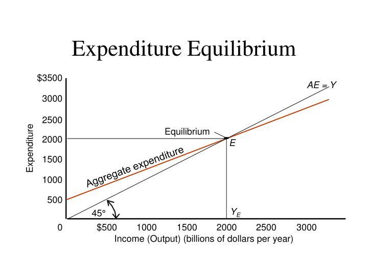 Expenditure Equilibrium