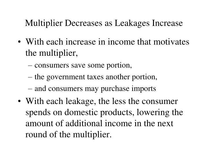 Multiplier Decreases as Leakages Increase
