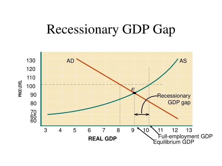 Recessionary GDP Gap