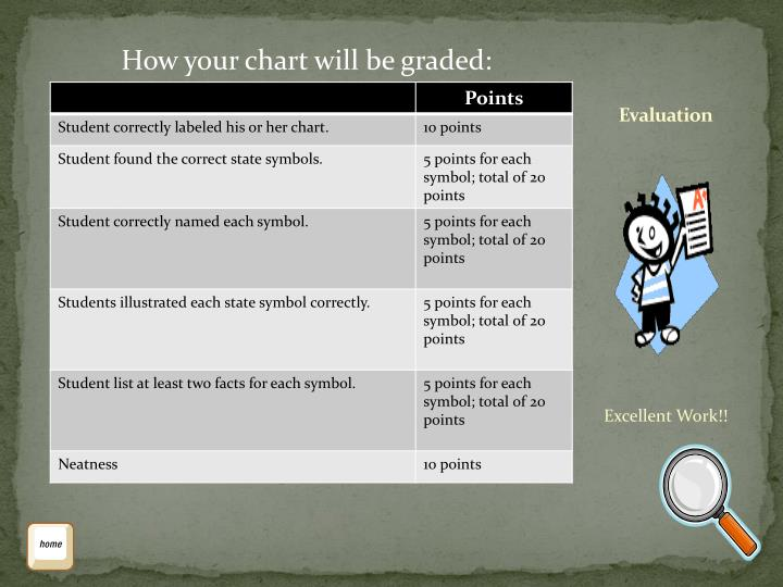 How your chart will be graded: