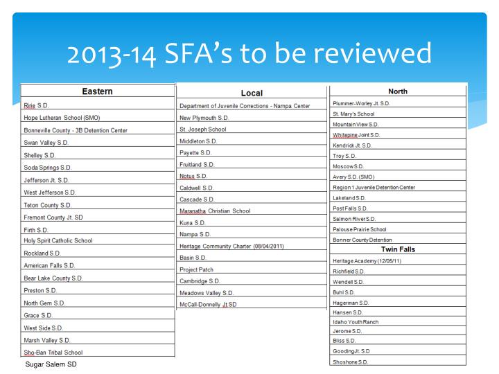 2013-14 SFA's to be reviewed
