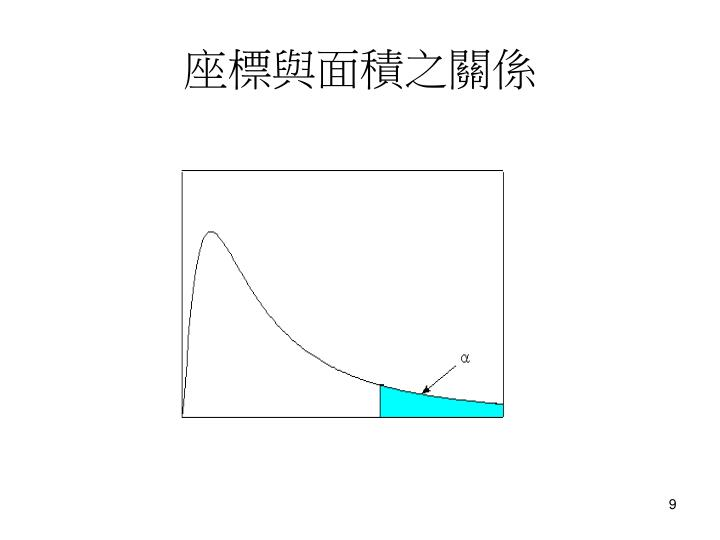 座標與面積之關係