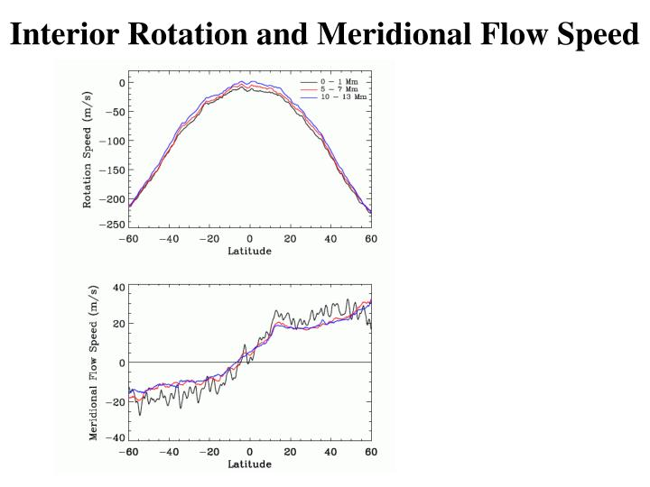 Interior Rotation and Meridional Flow Speed