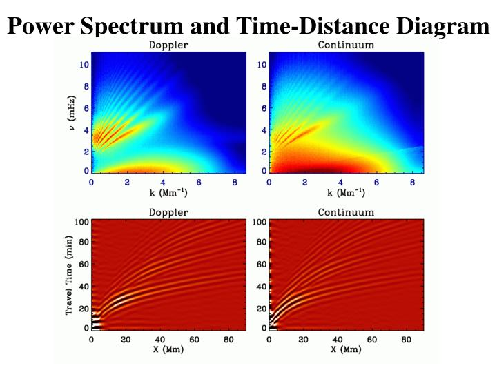 Power Spectrum and Time-Distance Diagram
