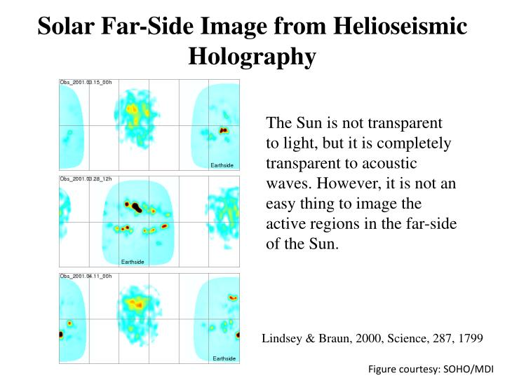 Solar Far-Side Image from Helioseismic Holography