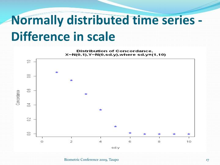Normally distributed time series - Difference