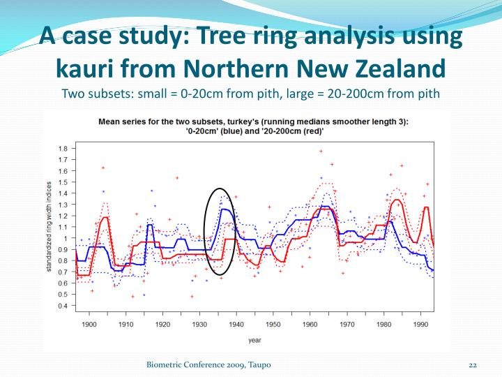 A case study: Tree ring analysis using kauri from Northern New Zealand