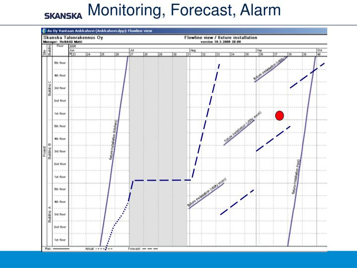 Monitoring, Forecast, Alarm