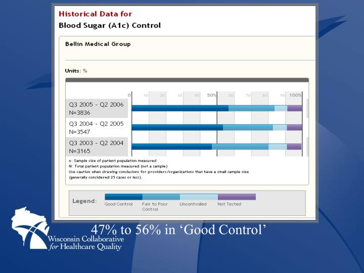 47% to 56% in 'Good Control'