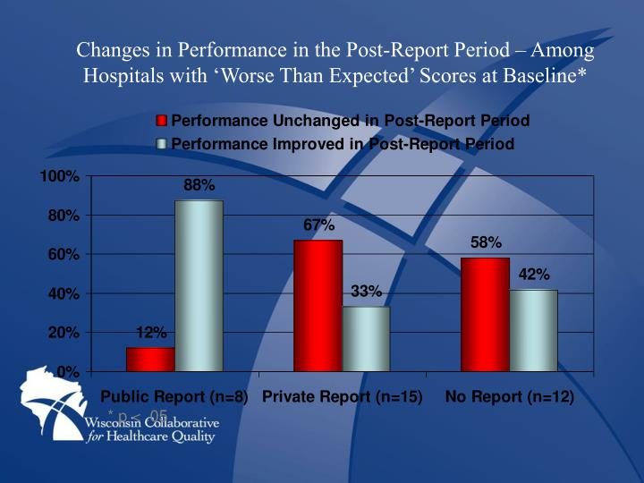 Changes in Performance in the Post-Report Period – Among Hospitals with 'Worse Than Expected' Scores at Baseline*