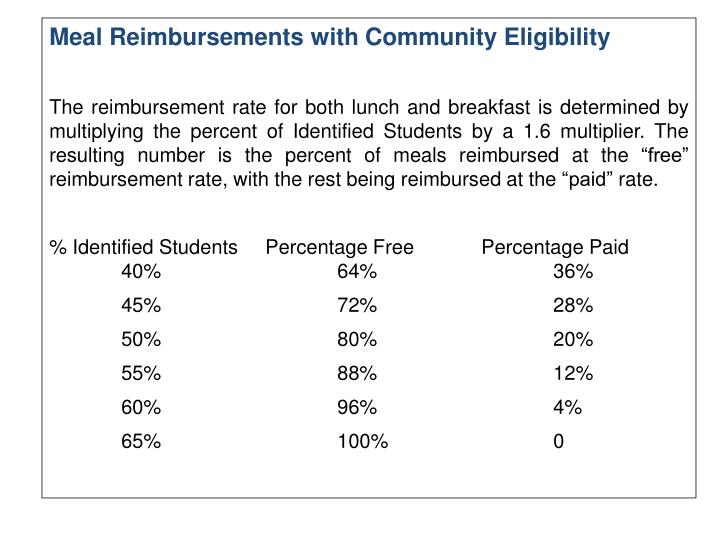 Meal Reimbursements with Community Eligibility