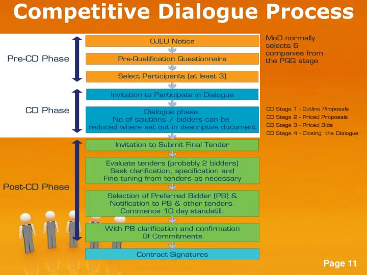 Competitive Dialogue Process