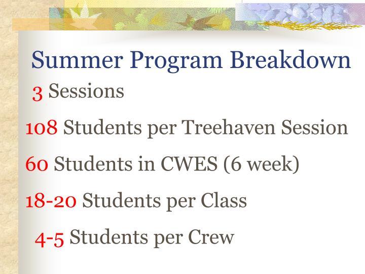 Summer Program Breakdown