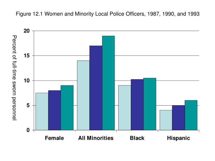 Figure 12.1 Women and Minority Local Police Officers, 1987, 1990, and 1993