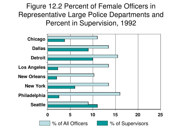 Figure 12.2 Percent of Female Officers in Representative Large Police Departments and Percent in Supervision, 1992