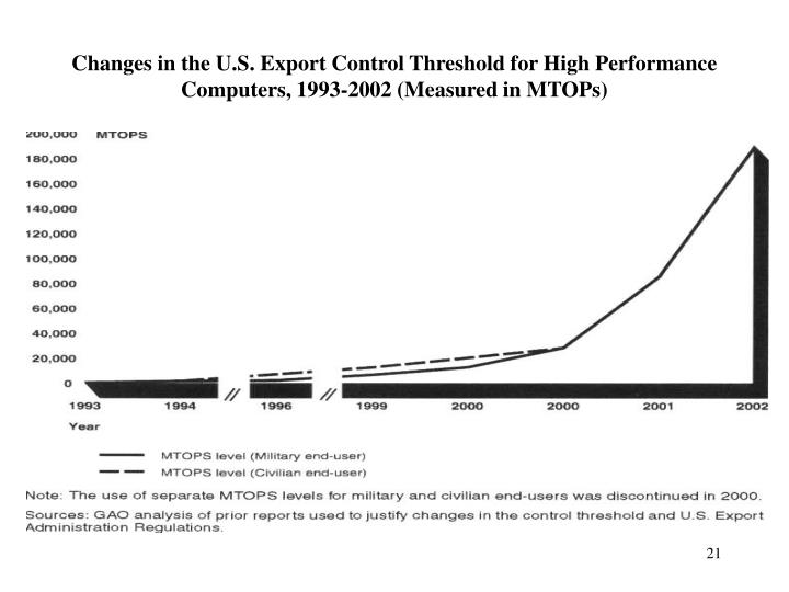 Changes in the U.S. Export Control Threshold for High Performance