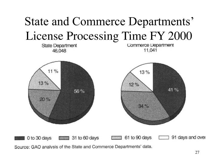 State and Commerce Departments' License Processing Time FY 2000