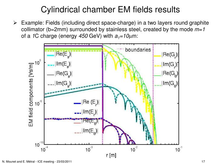 Cylindrical chamber EM fields results
