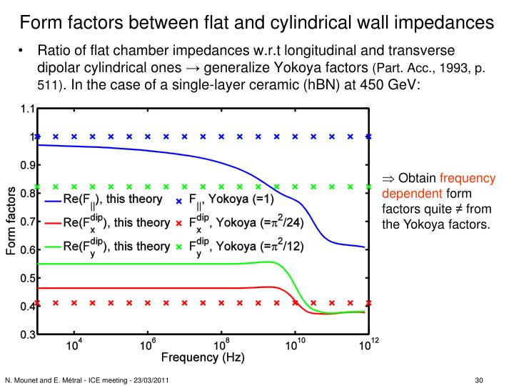 Form factors between flat and cylindrical wall impedances