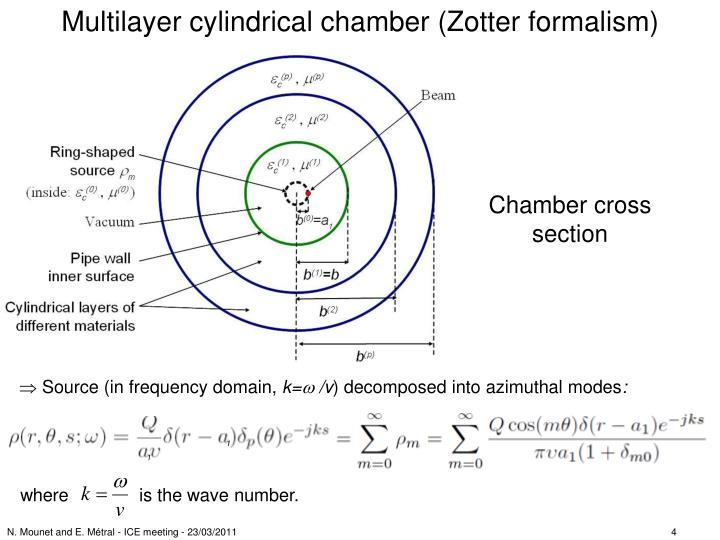 Multilayer cylindrical chamber (Zotter formalism)