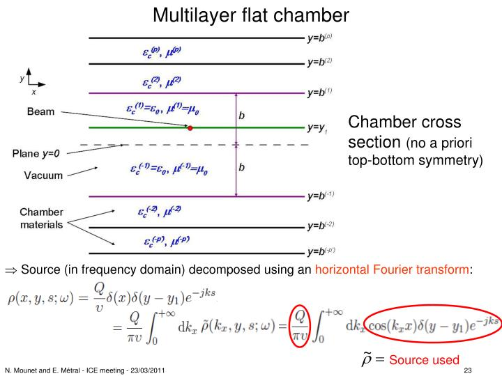 Multilayer flat chamber