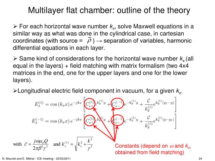 Multilayer flat chamber: outline of the theory