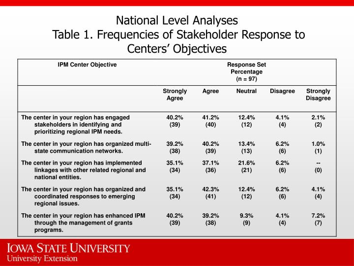 National level analyses table 1 frequencies of stakeholder response to centers objectives