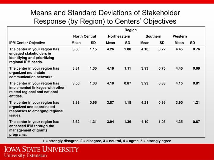 Means and Standard Deviations of Stakeholder Response (by Region) to Centers' Objectives