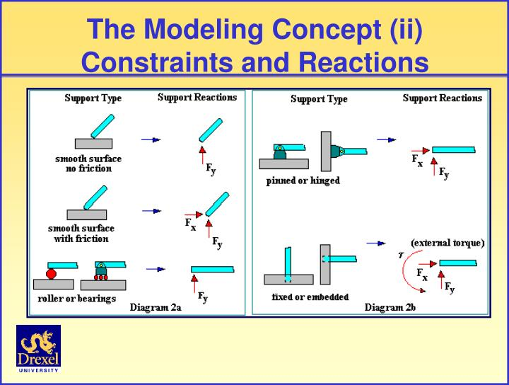 The Modeling Concept (ii)