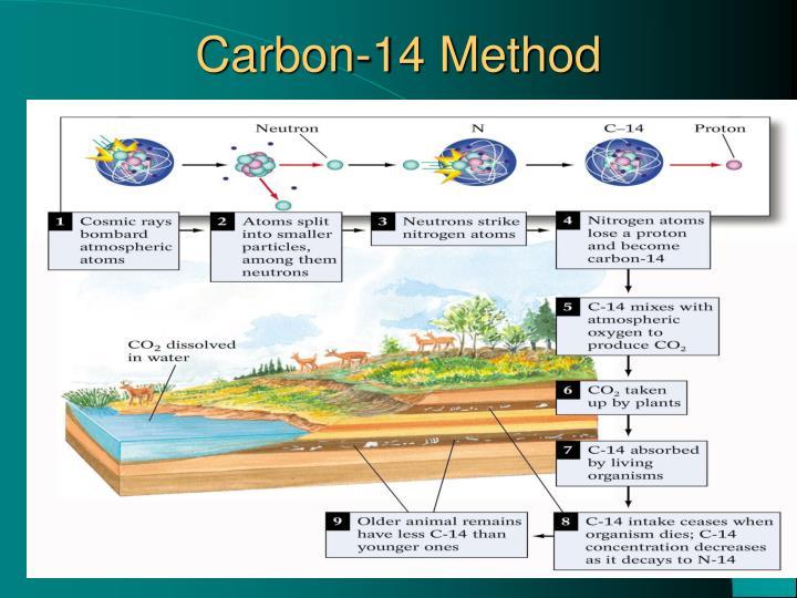 Carbon-14 Method