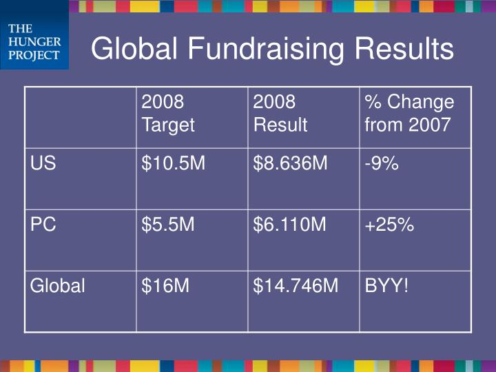 Global Fundraising Results