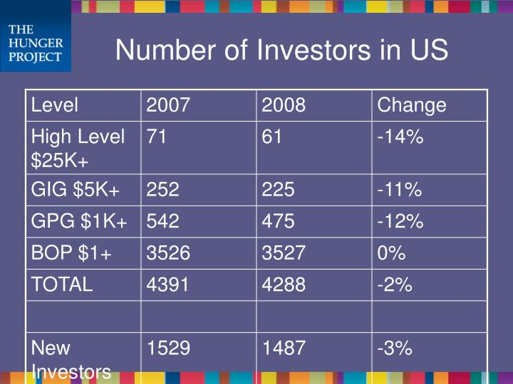 Number of Investors in US