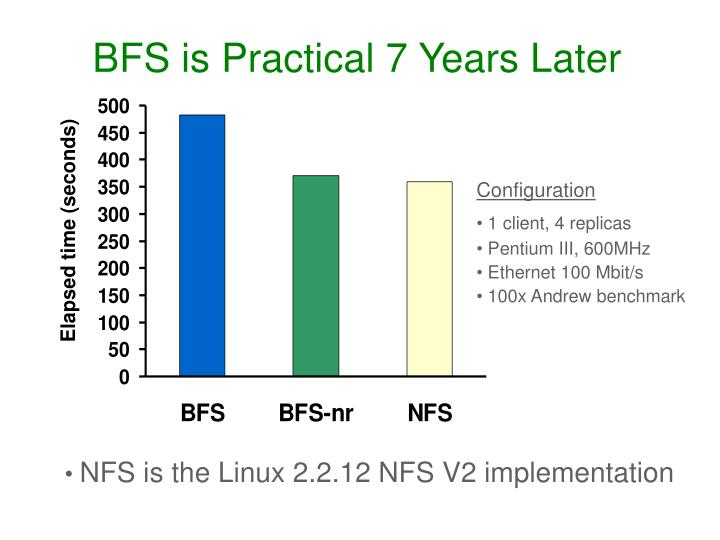 BFS is Practical 7 Years Later