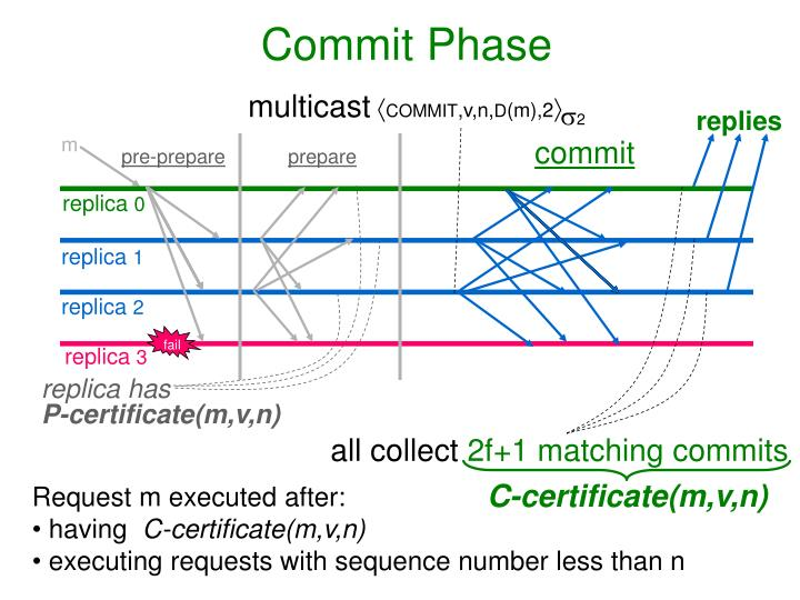 Commit Phase