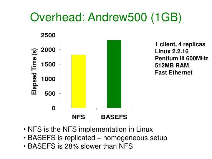 Overhead: Andrew500 (1GB)