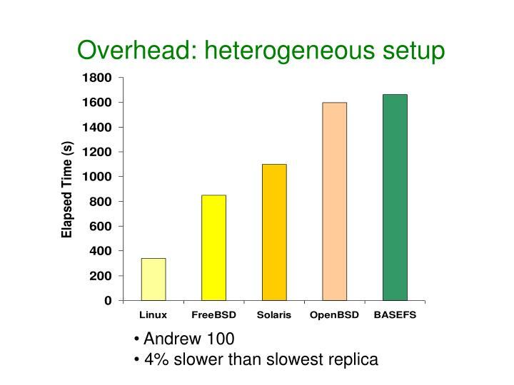 Overhead: heterogeneous setup