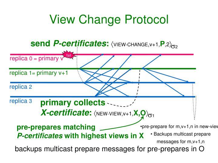 View Change Protocol