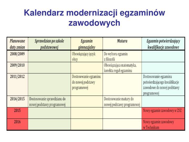 Kalendarz modernizacji egzaminów zawodowych