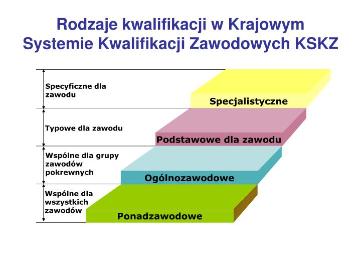 Rodzaje kwalifikacji w Krajowym Systemie Kwalifikacji Zawodowych KSKZ