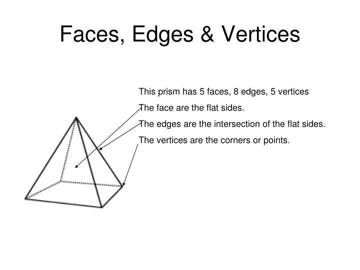 Faces, Edges & Vertices