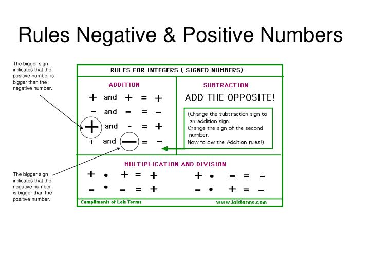 Rules Negative & Positive Numbers