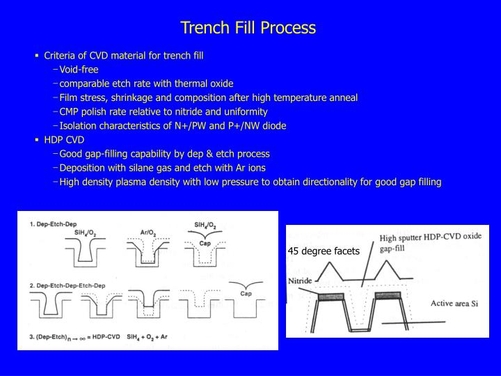 Trench Fill Process
