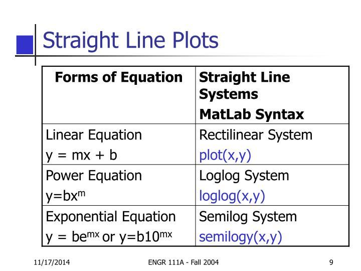 Straight Line Plots