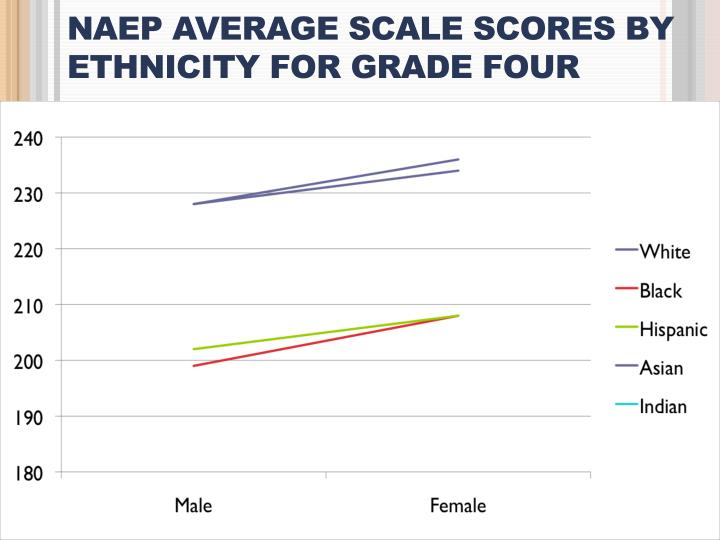 NAEP Average Scale Scores by Ethnicity for Grade Four