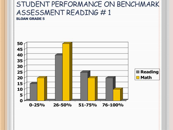 Student Performance on Benchmark Assessment Reading # 1