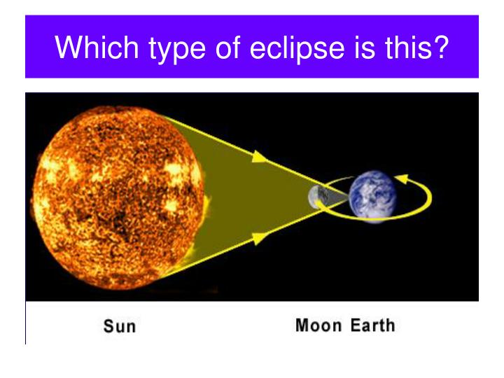 Which type of eclipse is this?