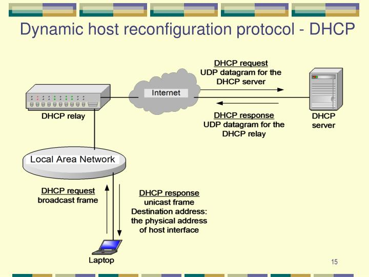Dynamic host reconfiguration protocol - DHCP