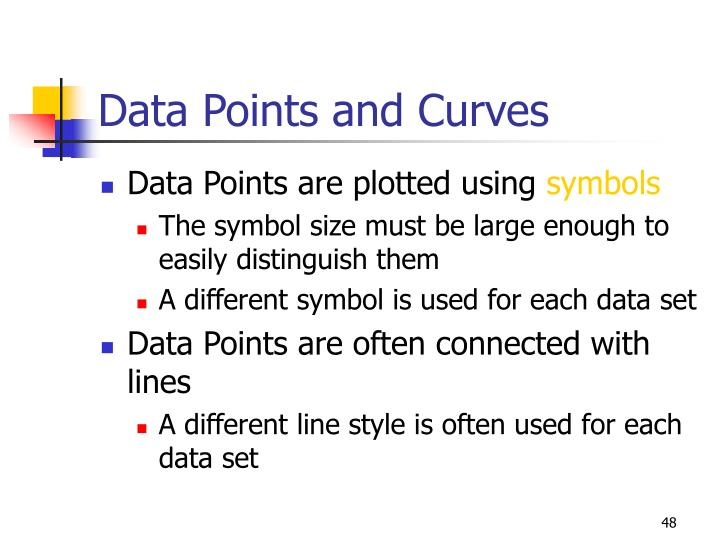 Data Points and Curves
