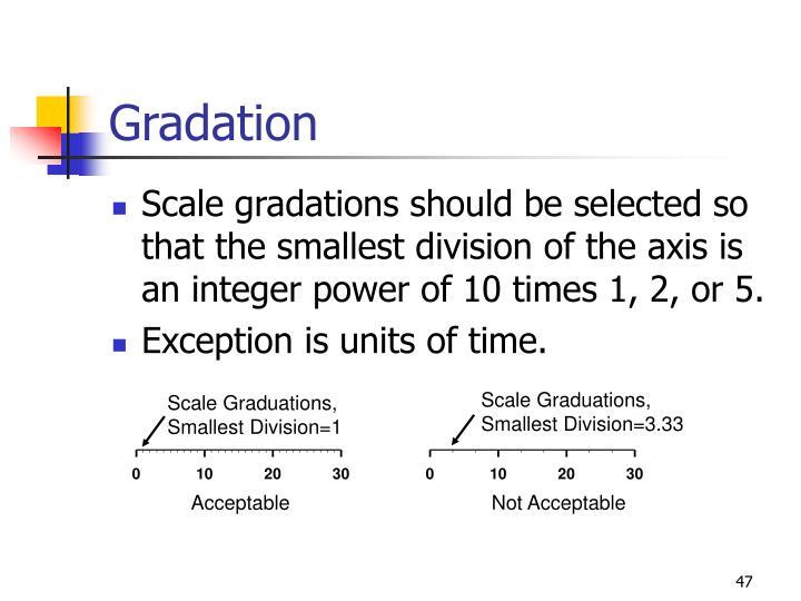 Scale Graduations,