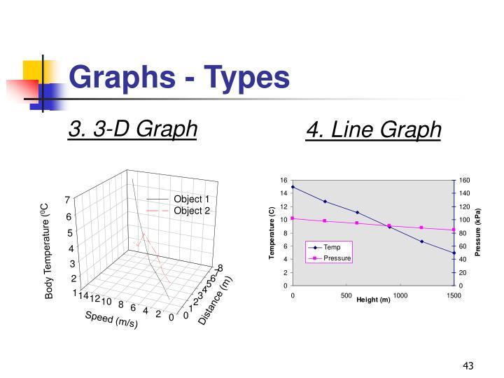 Graphs - Types